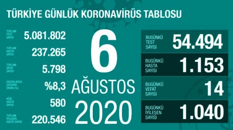 Koronavirüs kaynaklı 14 can kaybı, 1153 yeni vaka tespit edildi