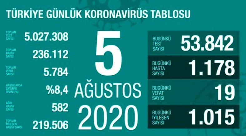 Koronavirüs kaynaklı 19 can kaybı, 1178 yeni vaka tespit edildi